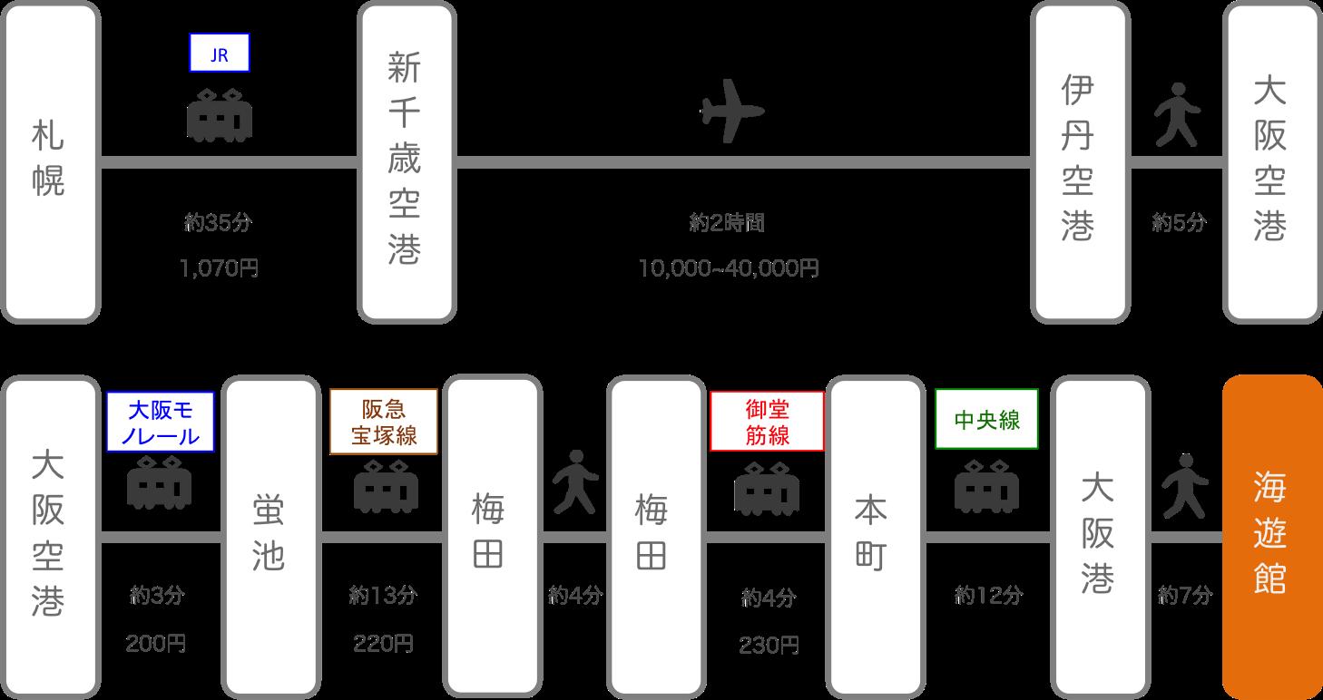 海遊館_北海道_飛行機