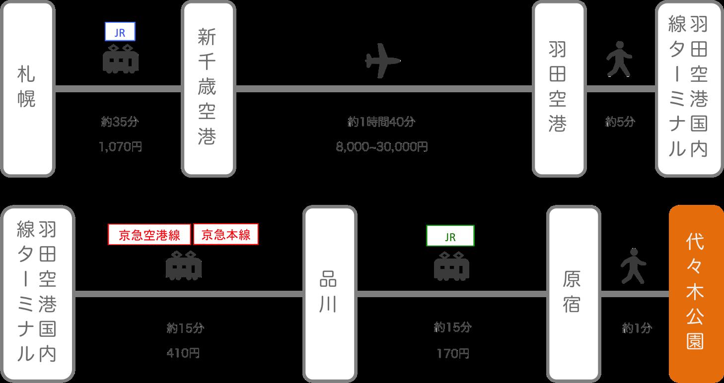 代々木公園_北海道_飛行機