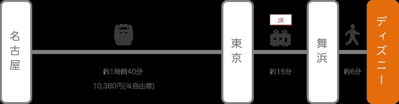 ディズニーランド_名古屋(愛知)_新幹線
