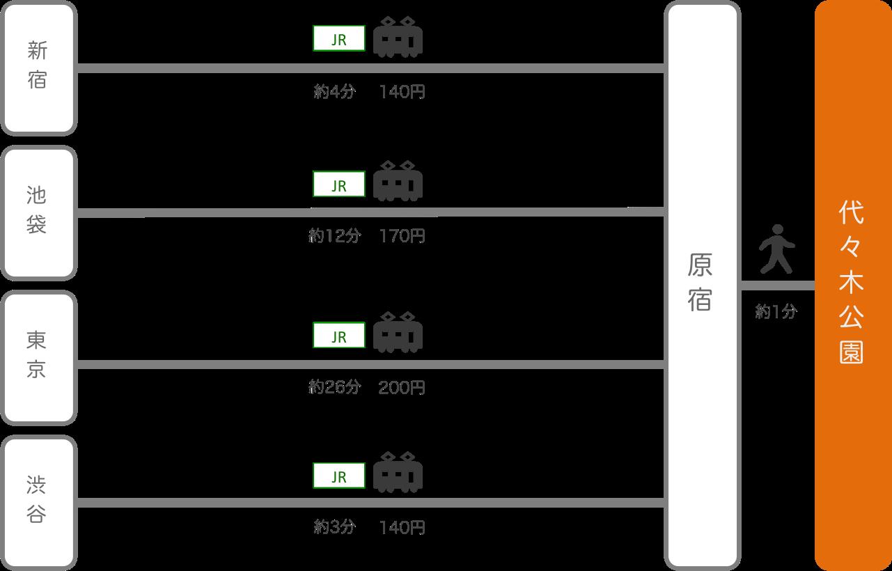 代々木公園_東京都_電車