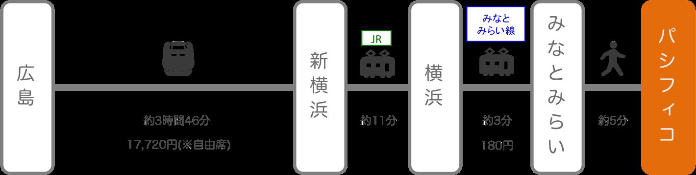 パシフィコ横浜_広島_新幹線