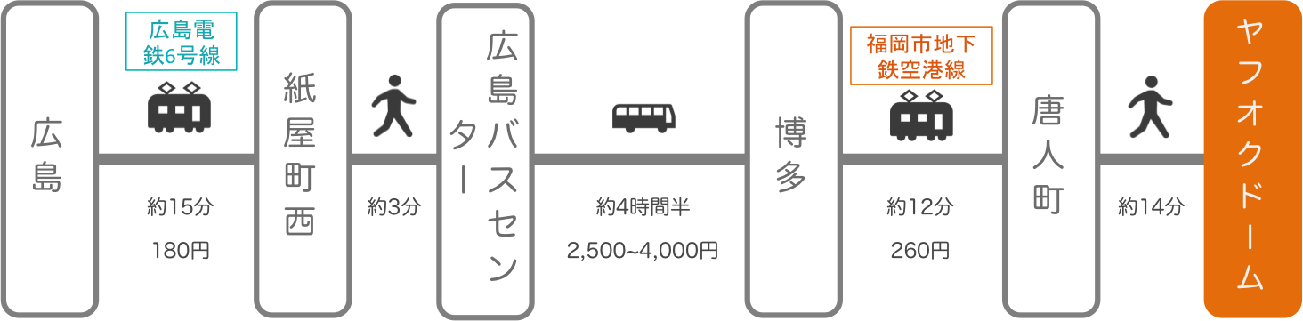 ヤフオクドーム_広島_高速バス