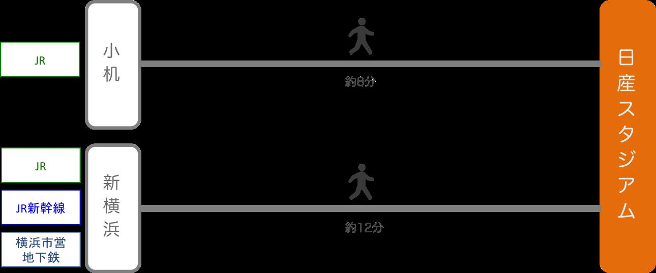 日産スタジアム_最寄り駅