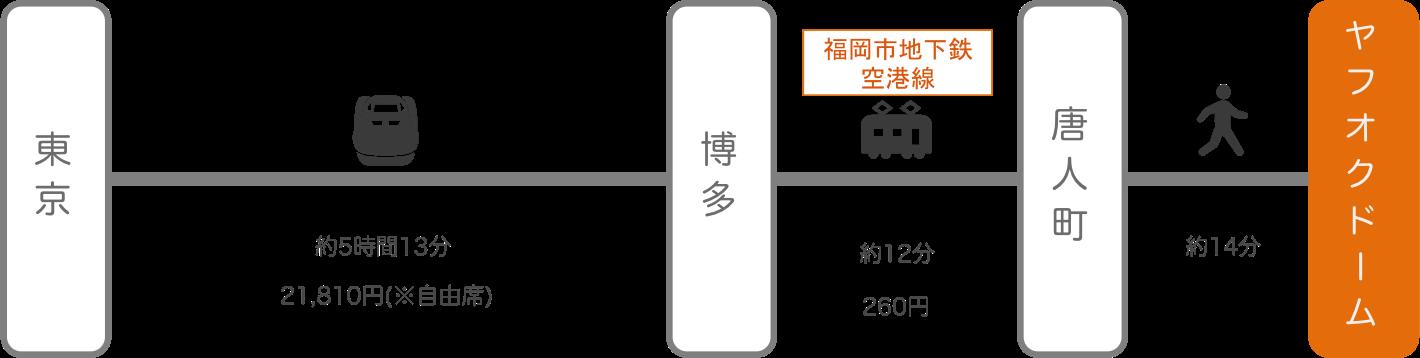 ヤフオクドーム_東京_新幹線