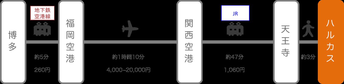 あべのハルカス_博多(福岡)_飛行機