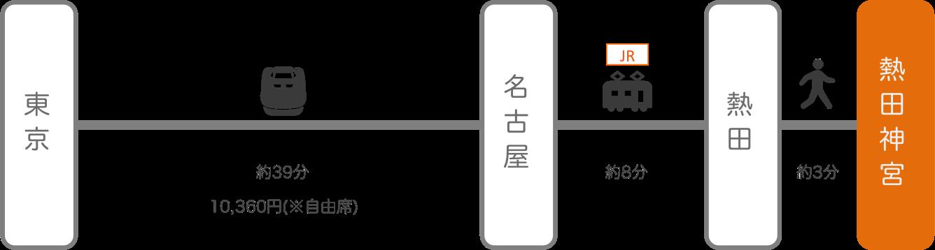 熱田神宮_東京_新幹線