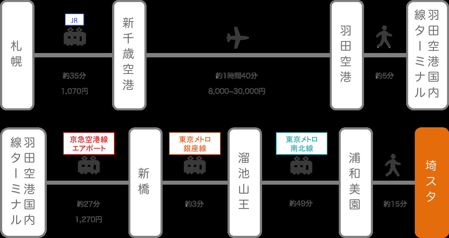 埼玉スタジアム_北海道_飛行機