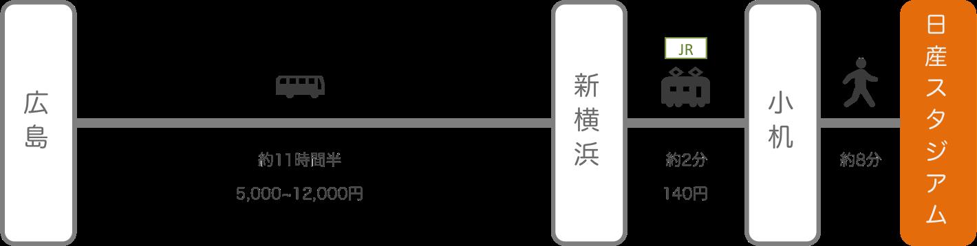 日産スタジアム_広島_高速バス