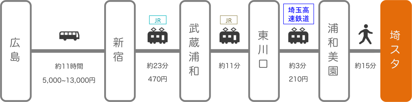 埼玉スタジアム_広島_高速バス