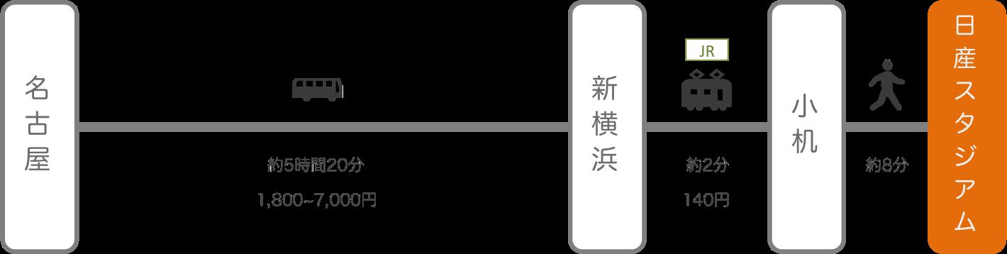 日産スタジアム_名古屋(愛知)_高速バス