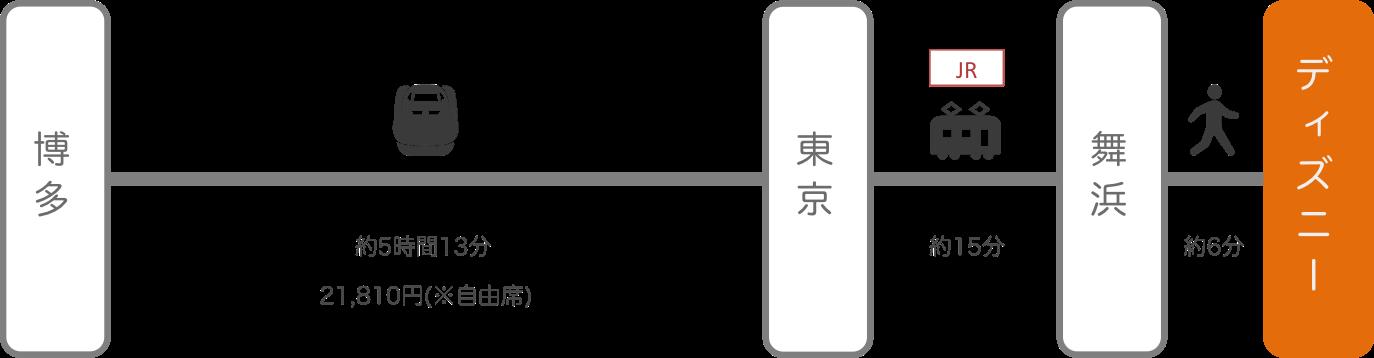 ディズニーランド_博多(福岡)_新幹線
