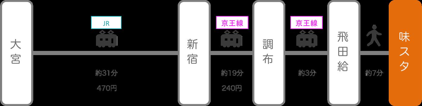 味の素スタジアム_大宮(埼玉)_電車