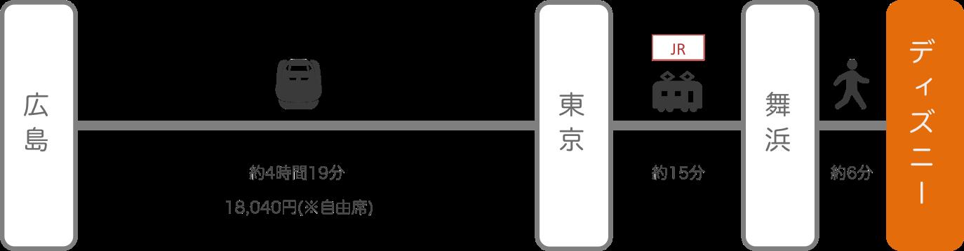 ディズニーランド_広島_新幹線
