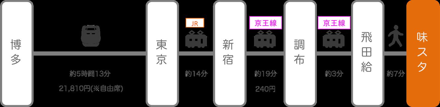 味の素スタジアム_博多(福岡)_新幹線