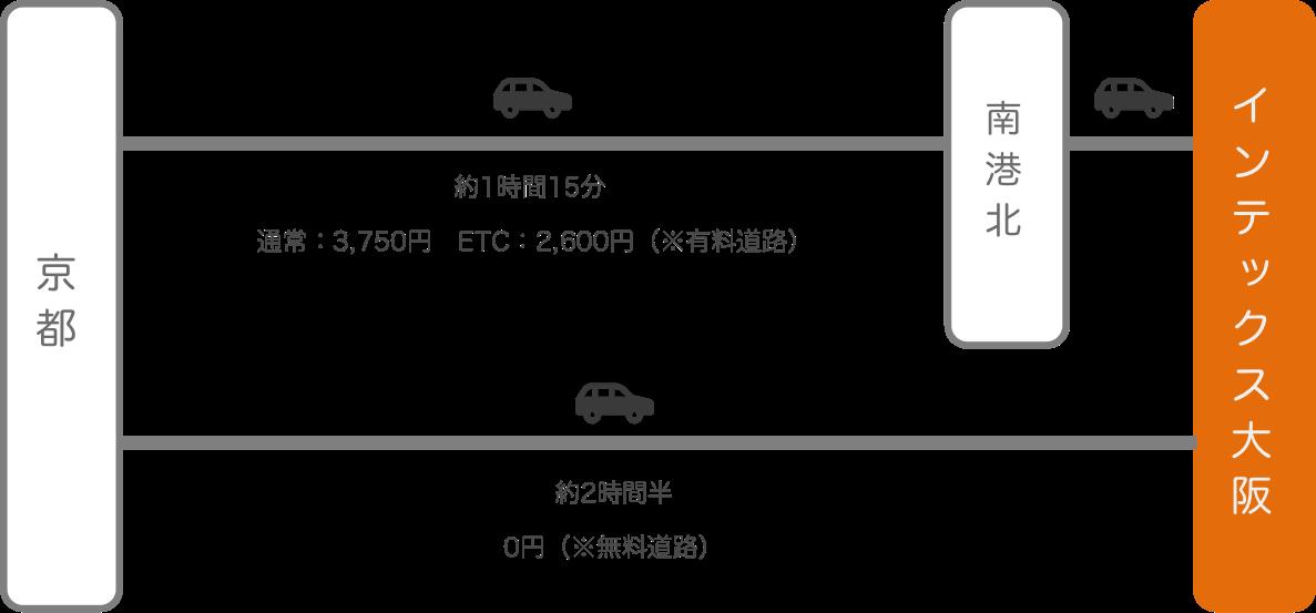 インテックス大阪_京都_車
