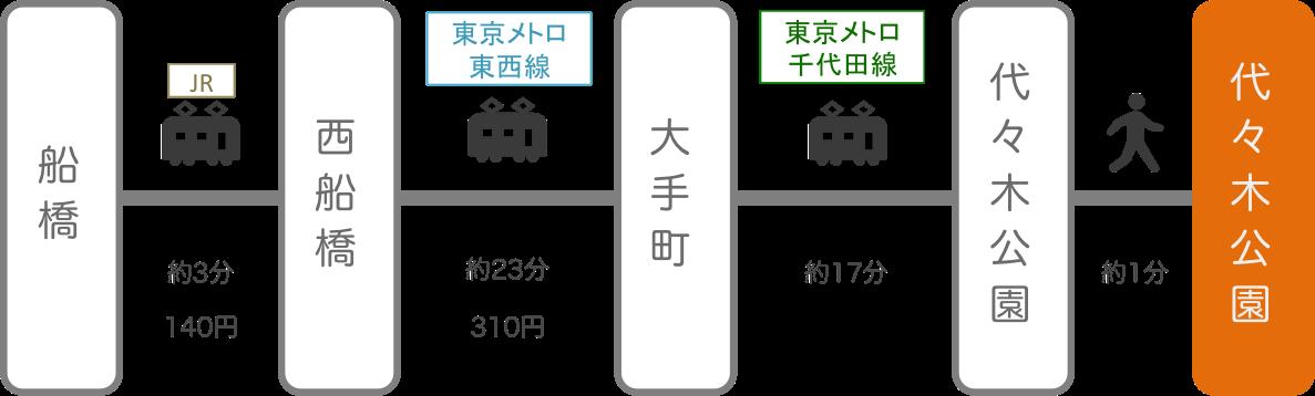 代々木公園_船橋(千葉)_電車