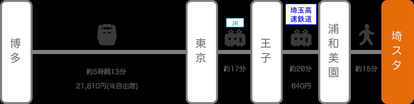 埼玉スタジアム_博多(福岡)_新幹線