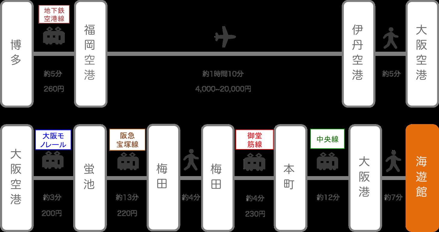 海遊館_博多(福岡)_飛行機