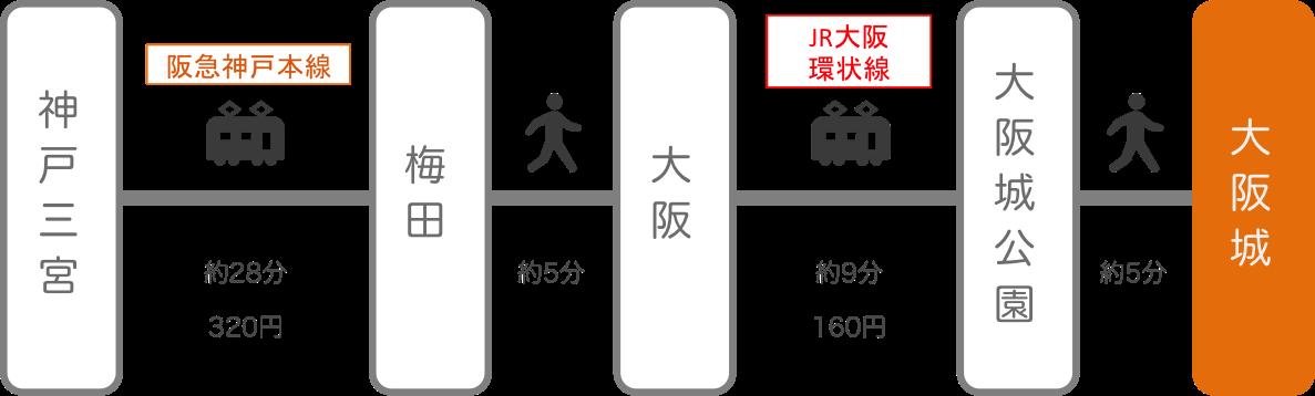 大阪城_神戸(兵庫)_電車