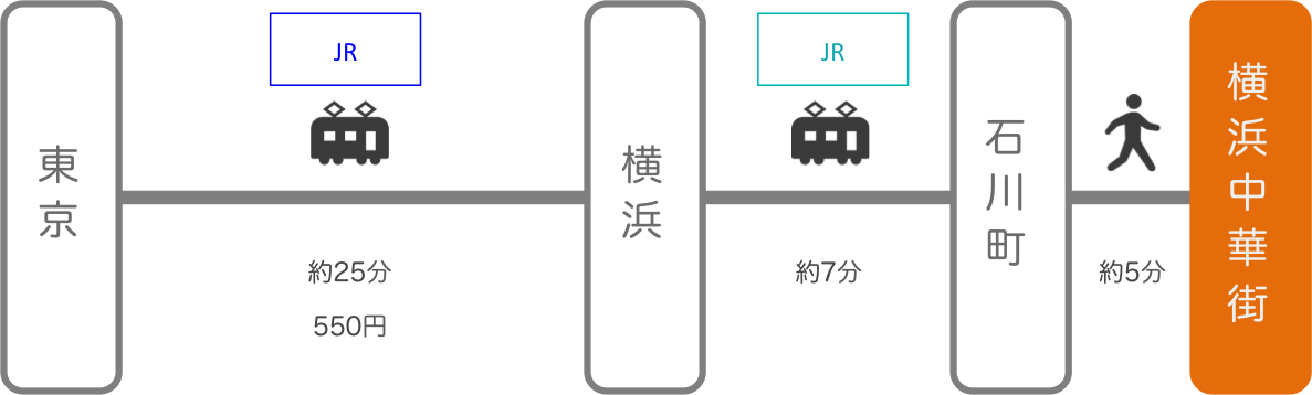 横浜中華街_東京_電車