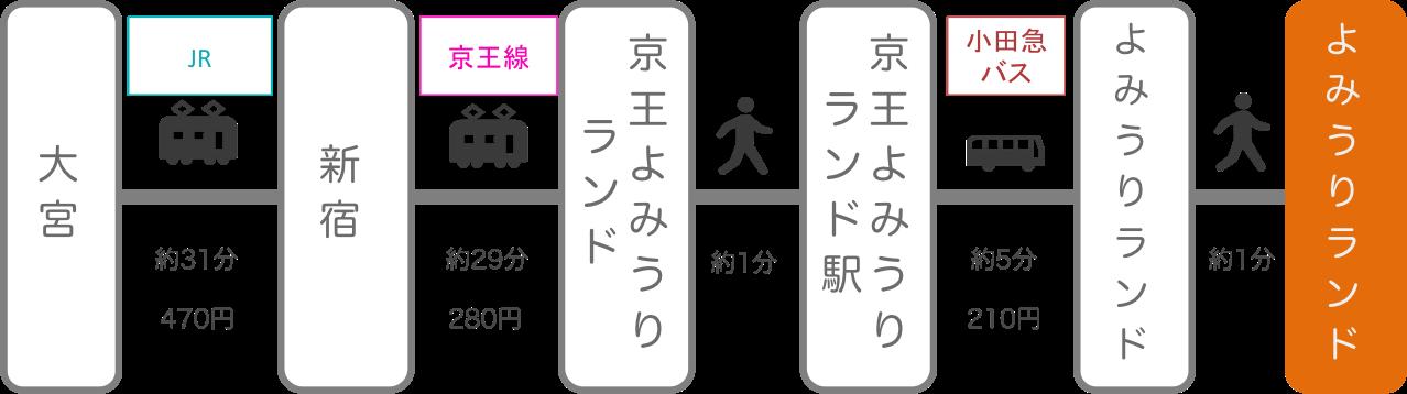 よみうりランド_大宮(埼玉)_電車