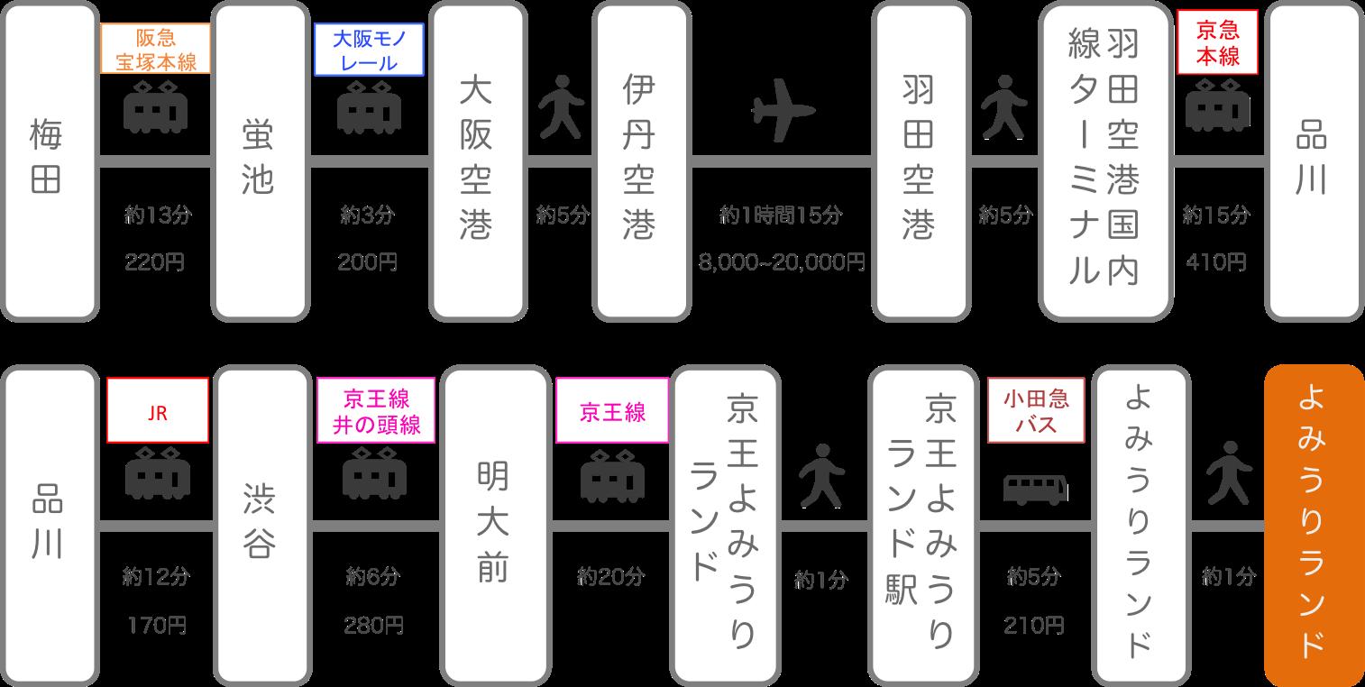 よみうりランド_梅田(大阪)_飛行機