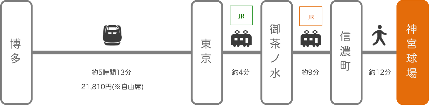 神宮球場_博多(福岡)_新幹線