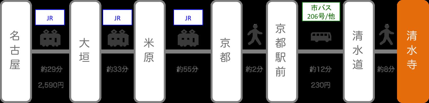 清水寺_名古屋(愛知)_電車