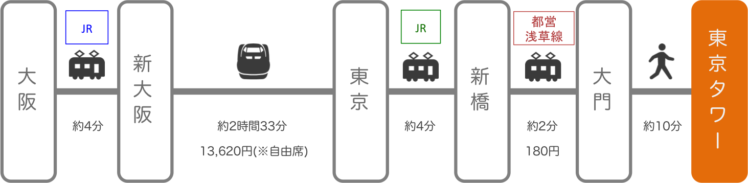 東京タワー_梅田(大阪)_新幹線