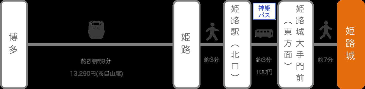 姫路城_博多(福岡)_新幹線