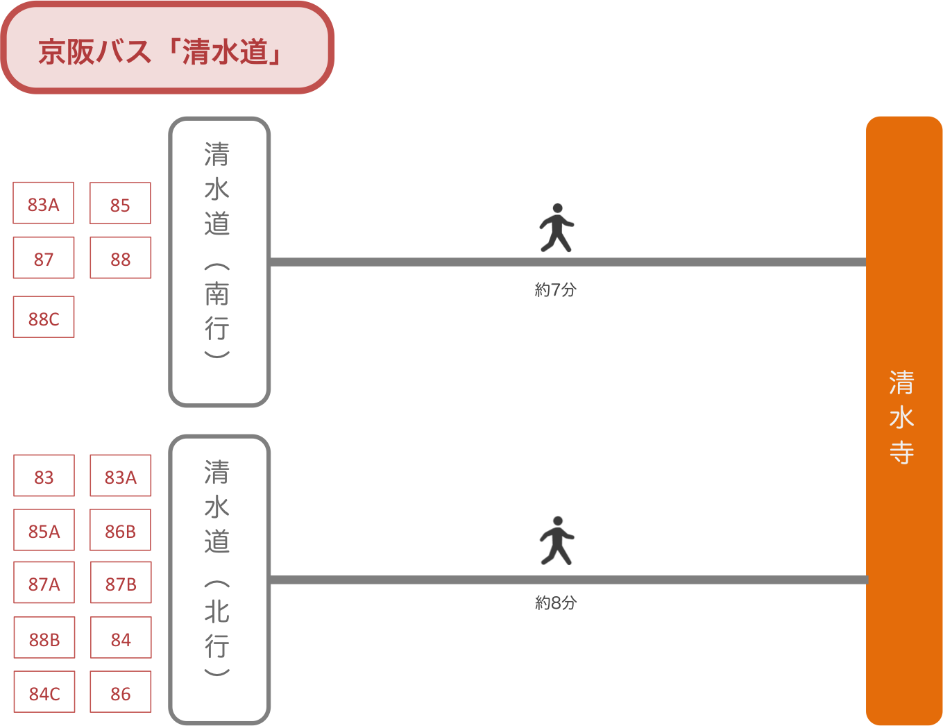 清水寺_京阪バス_最寄りバス停