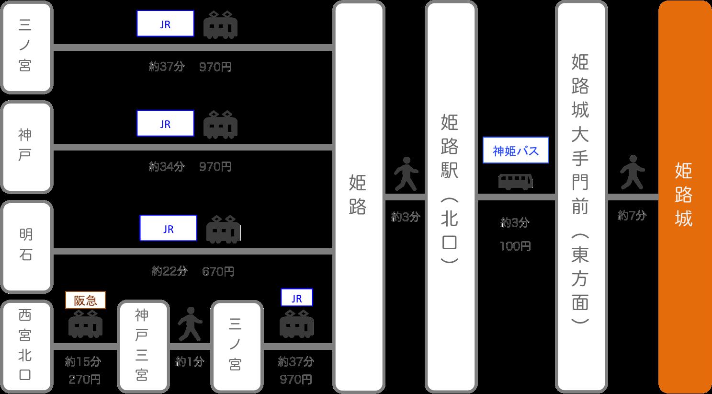 姫路城_兵庫県_電車