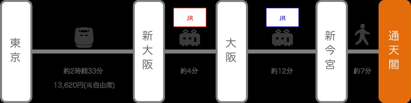 通天閣_東京_新幹線