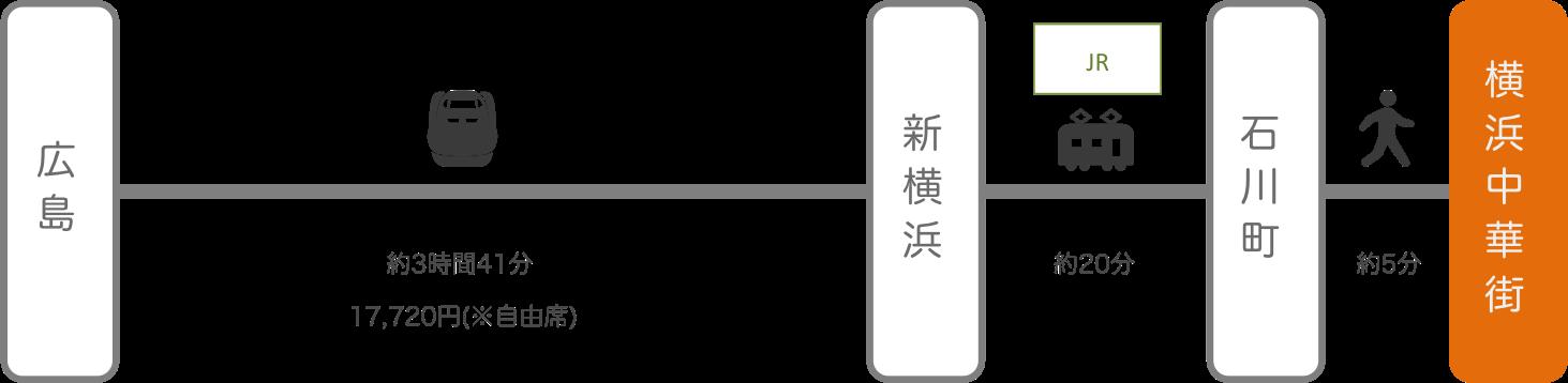 横浜中華街_広島_新幹線