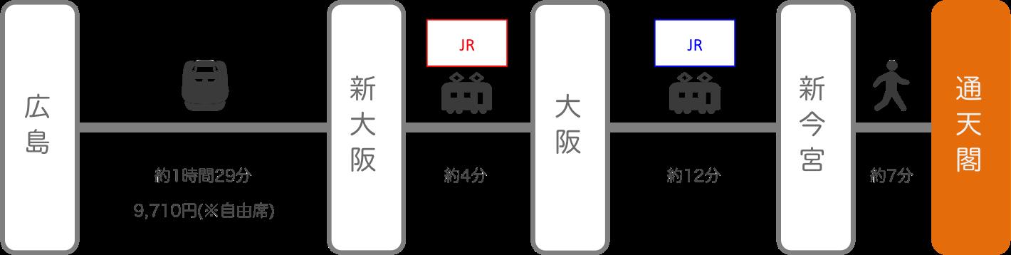 通天閣_広島_新幹線