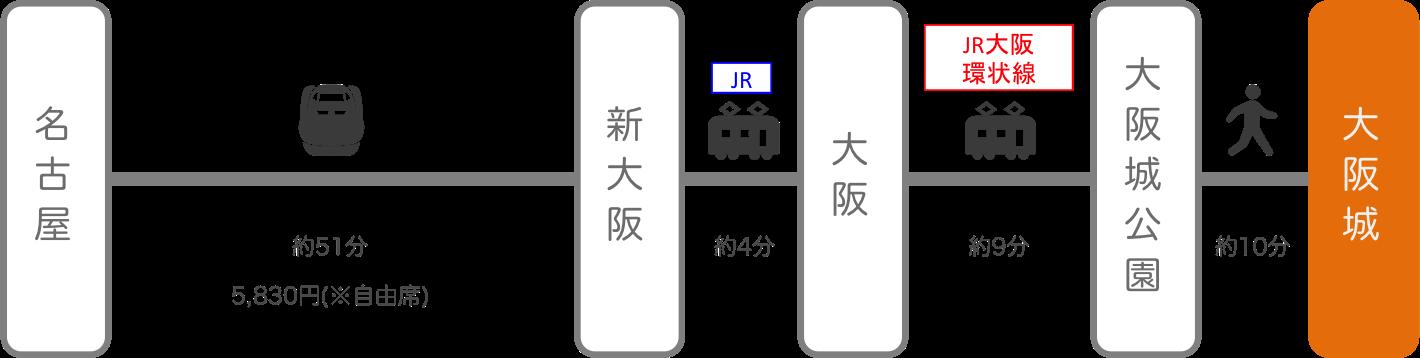 大阪城_名古屋(愛知)_新幹線