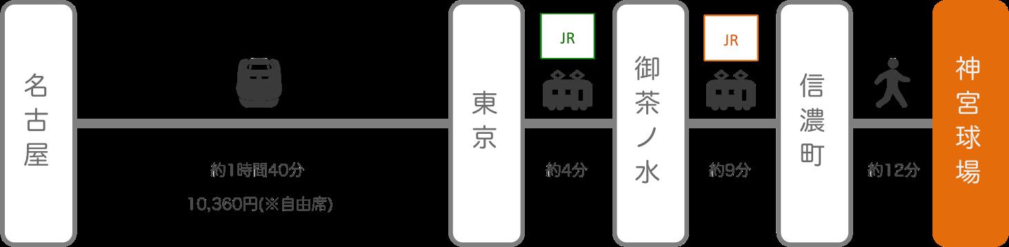 神宮球場_名古屋(愛知)_新幹線