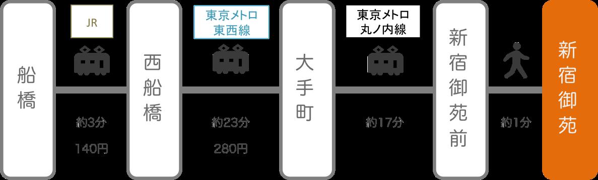 新宿御苑_船橋(千葉)_電車