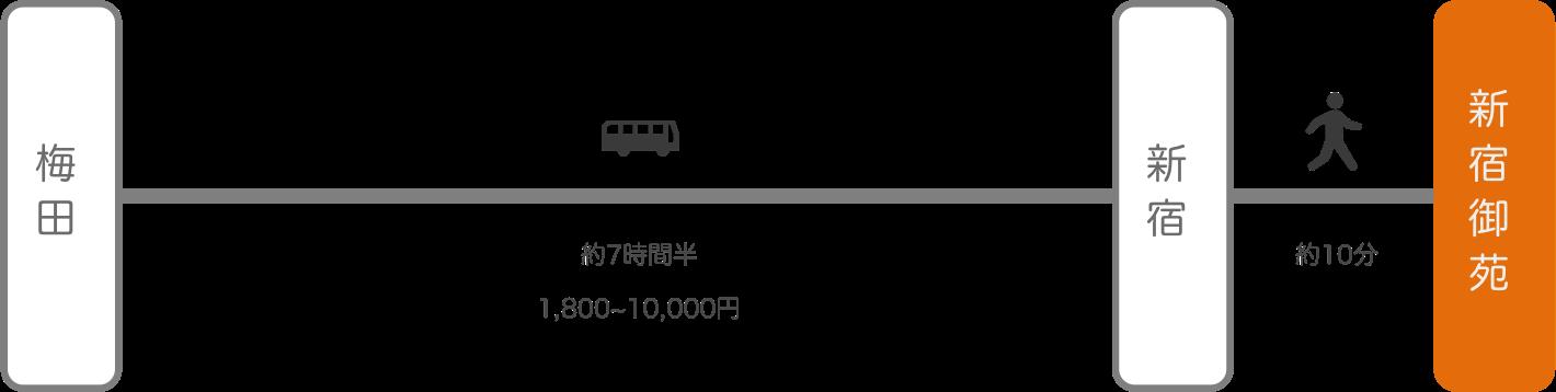 新宿御苑_大阪_高速バス