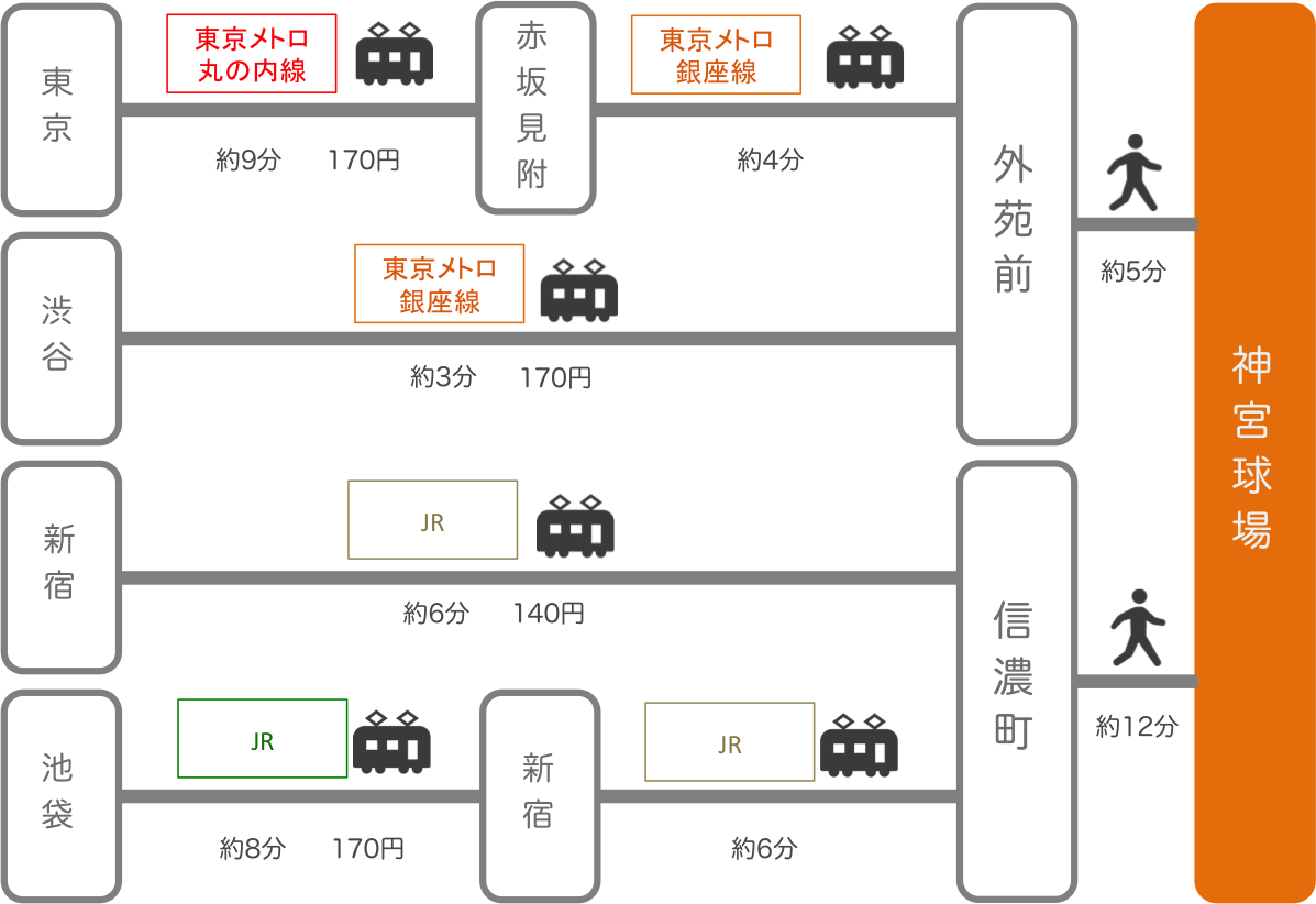 神宮球場_東京都_電車