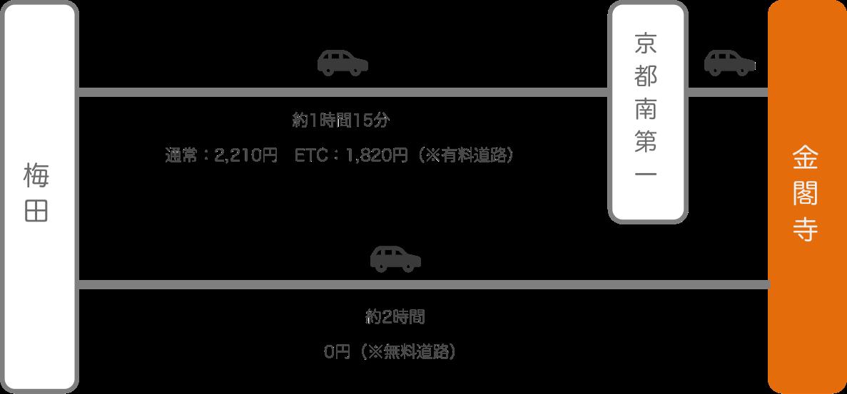 金閣寺_梅田(大阪)_車