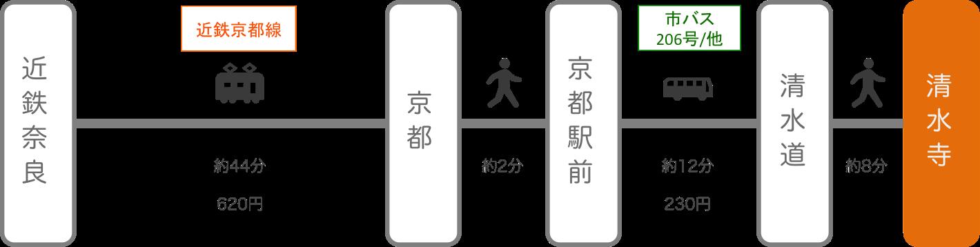 清水寺_奈良_電車とバス