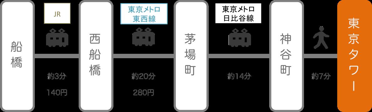 東京タワー_船橋(千葉)_電車