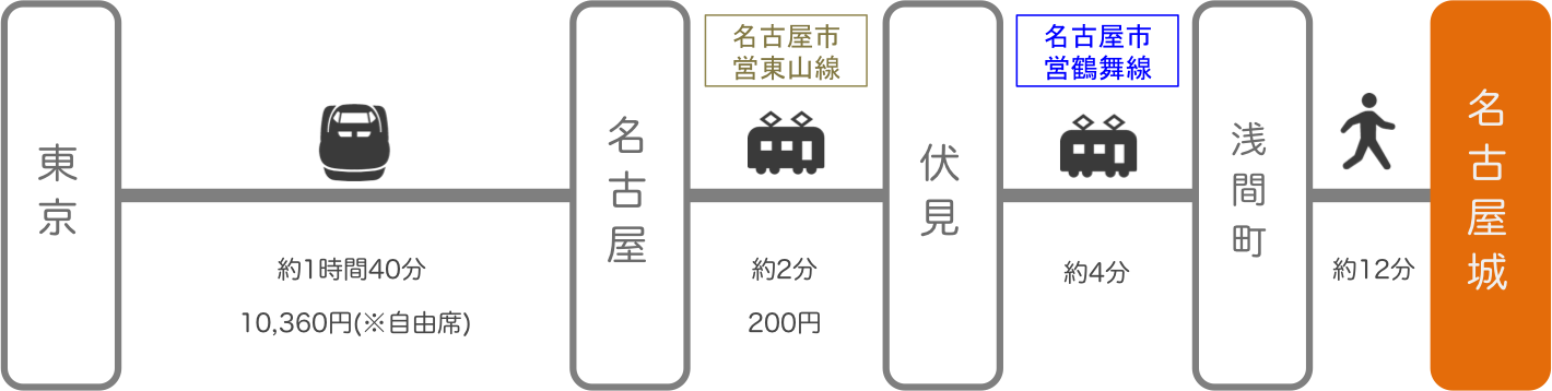 名古屋城_東京_新幹線