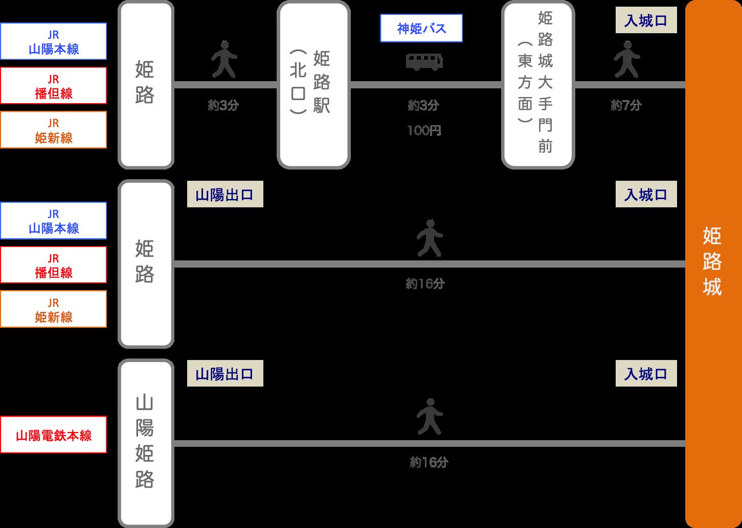 姫路城_最寄り駅