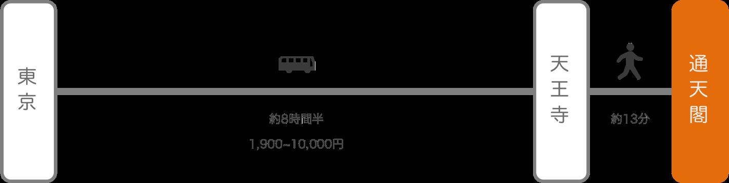 通天閣_東京_高速バス