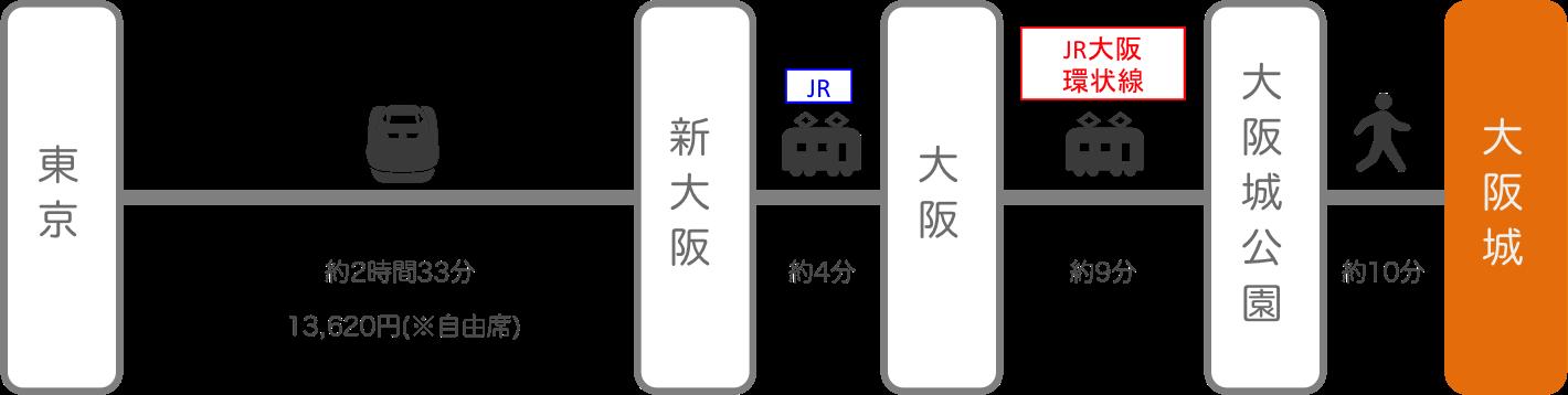 大阪城_東京_新幹線