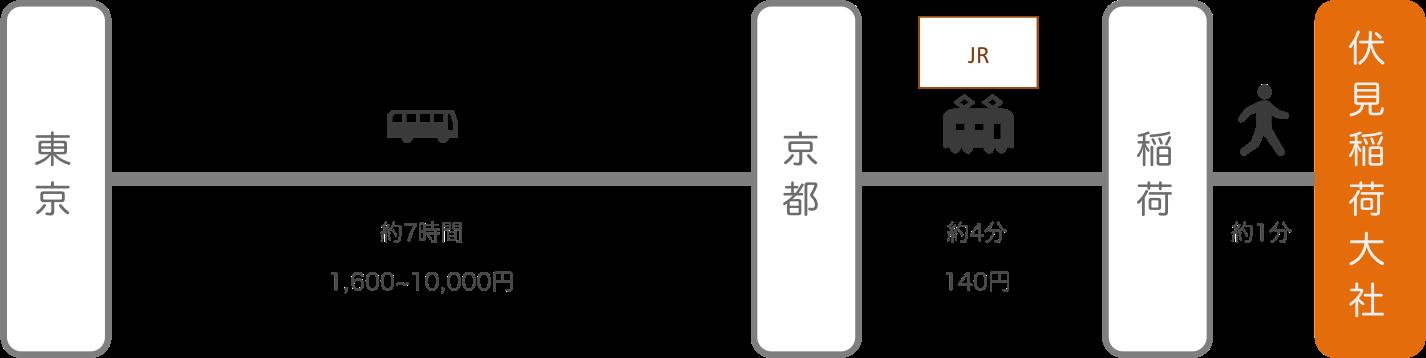 伏見稲荷_東京_高速バス