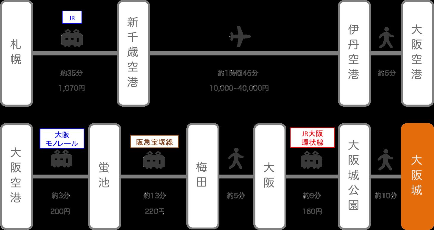 大阪城_北海道_飛行機