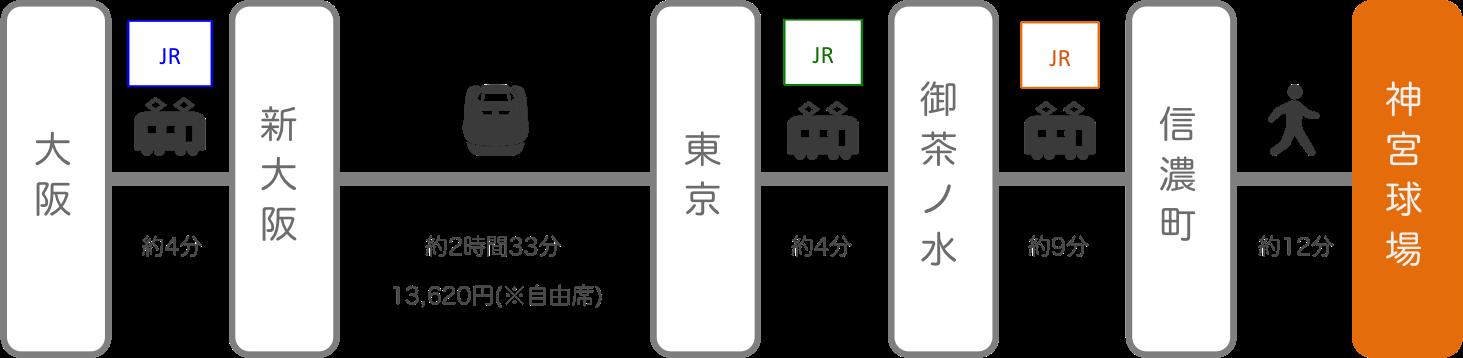 神宮球場_梅田(大阪)_新幹線